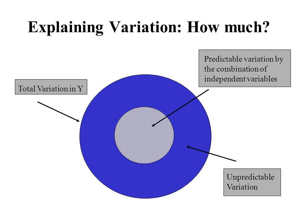 Explaining Variation: How much