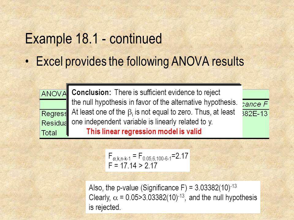 Example continued Excel provides the following ANOVA results
