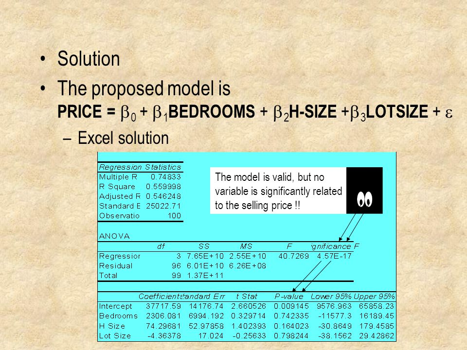 Solution The proposed model is PRICE = b0 + b1BEDROOMS + b2H-SIZE +b3LOTSIZE + e. Excel solution. The model is valid, but no.