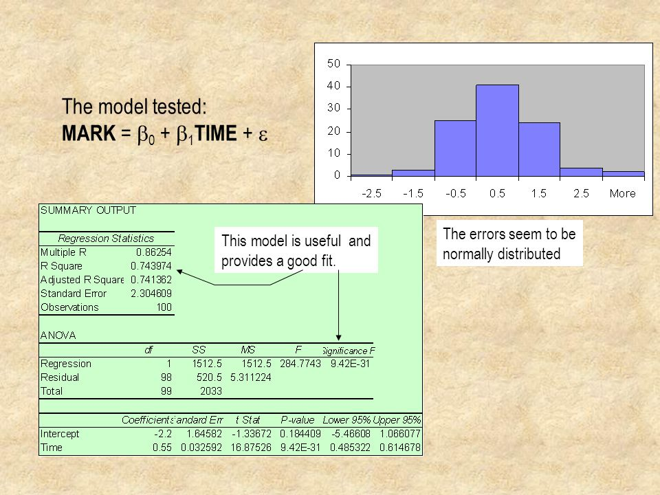 The model tested: MARK = b0 + b1TIME + e The errors seem to be