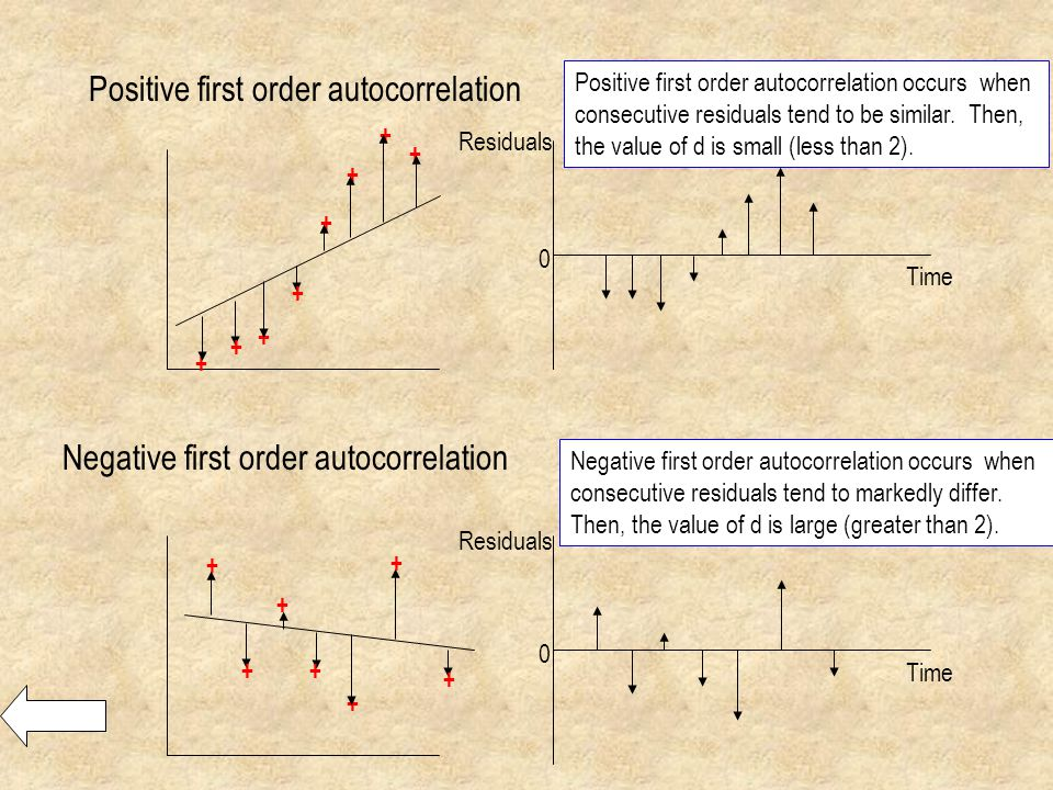 Positive first order autocorrelation