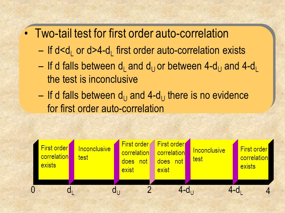 Two-tail test for first order auto-correlation