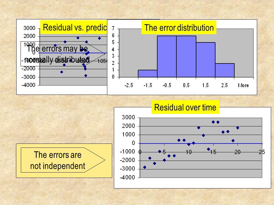 Residual vs. predicted y