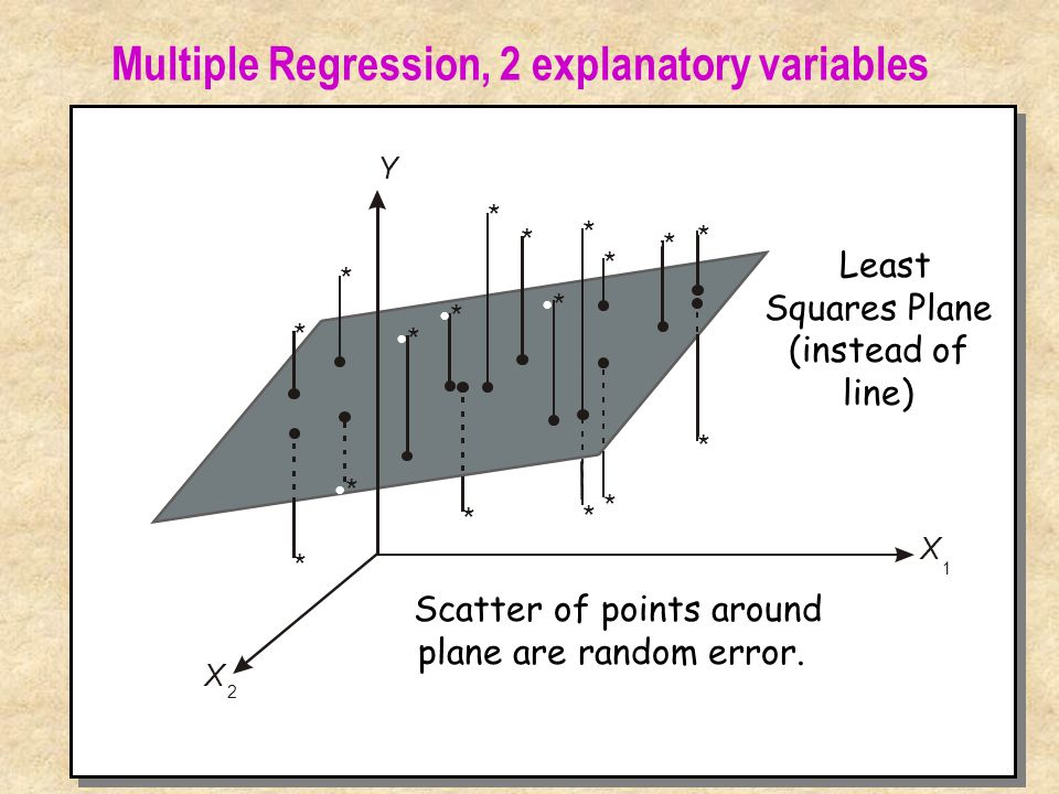 Multiple Regression, 2 explanatory variables