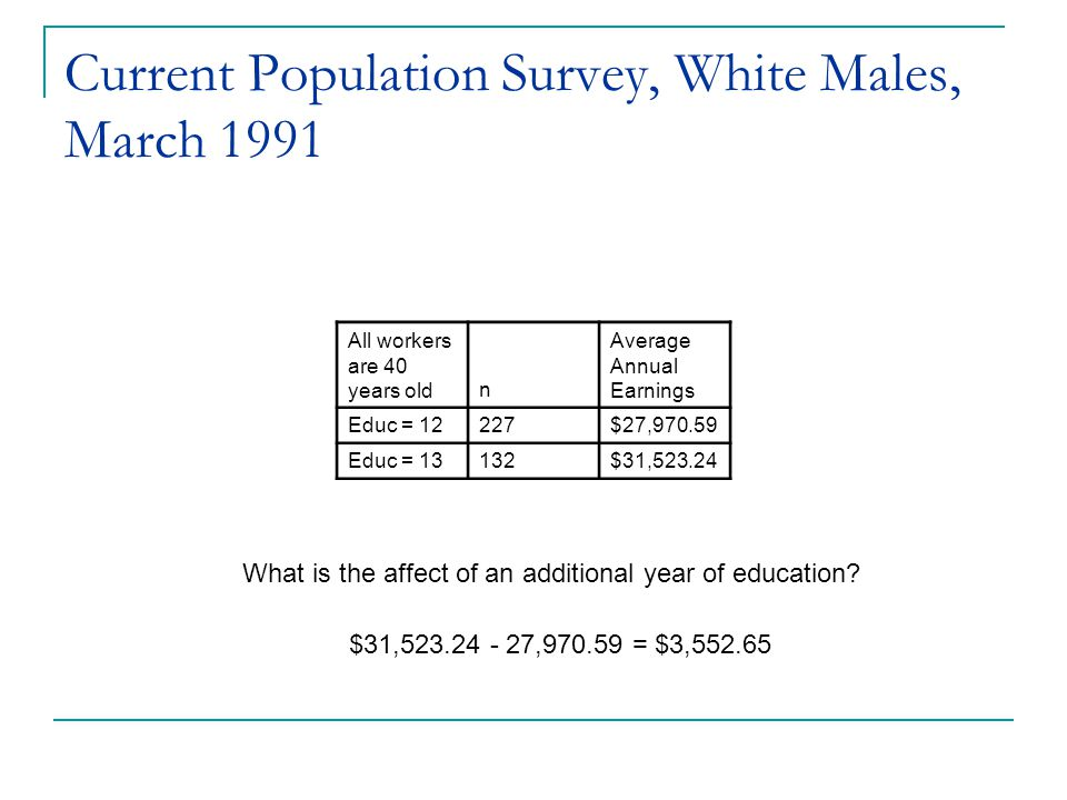 Current Population Survey, White Males, March 1991