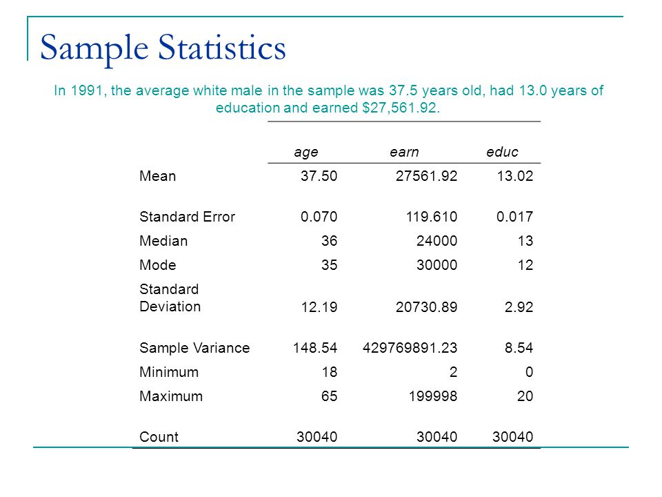 Sample Statistics In 1991, the average white male in the sample was 37.5 years old, had 13.0 years of education and earned $27,561.92.