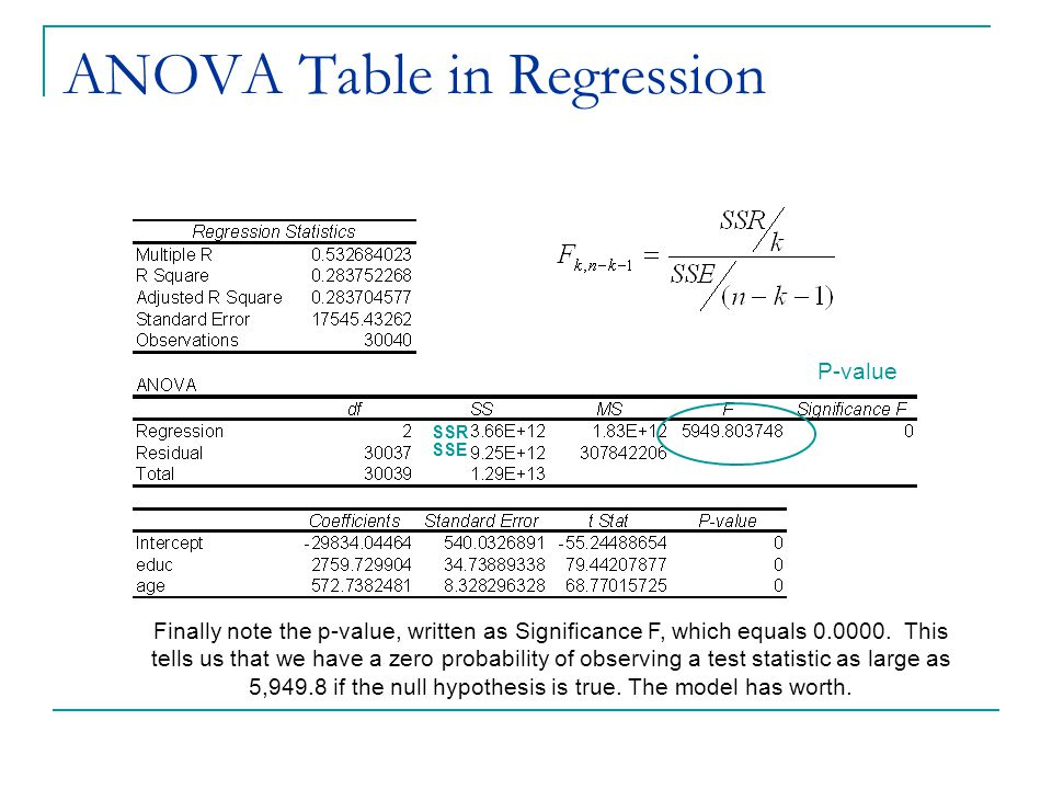 ANOVA Table in Regression