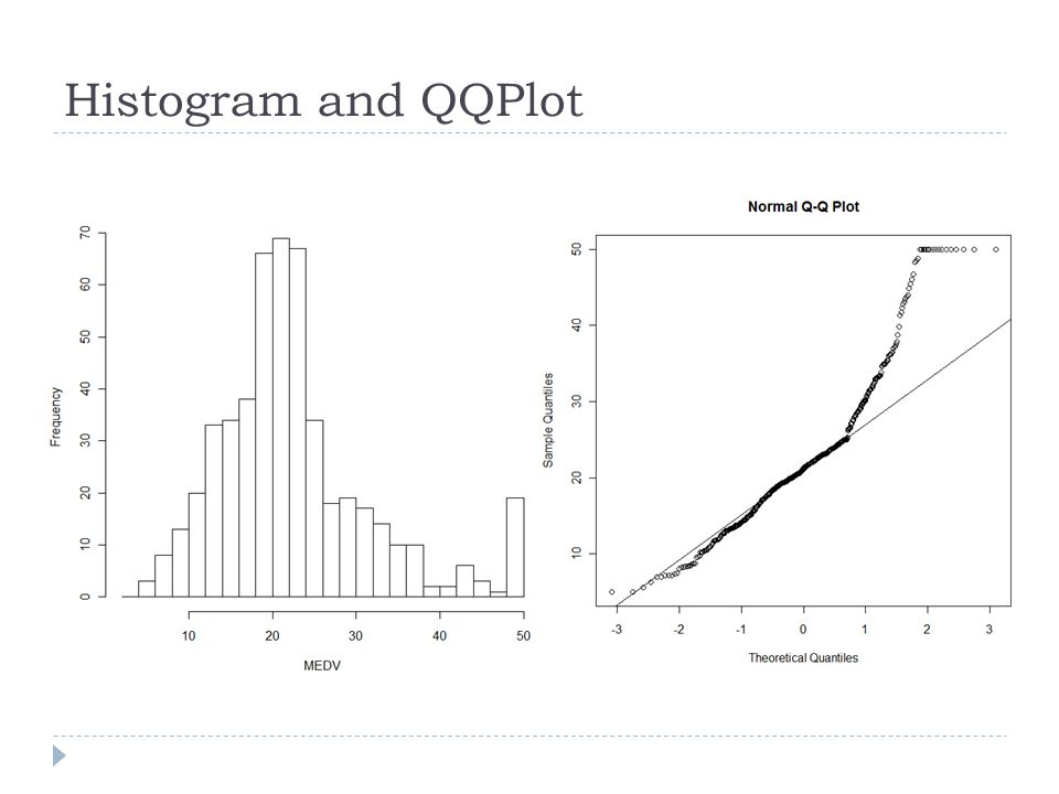 Histogram and QQPlot