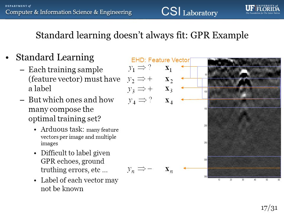 Standard learning doesn't always fit: GPR Example