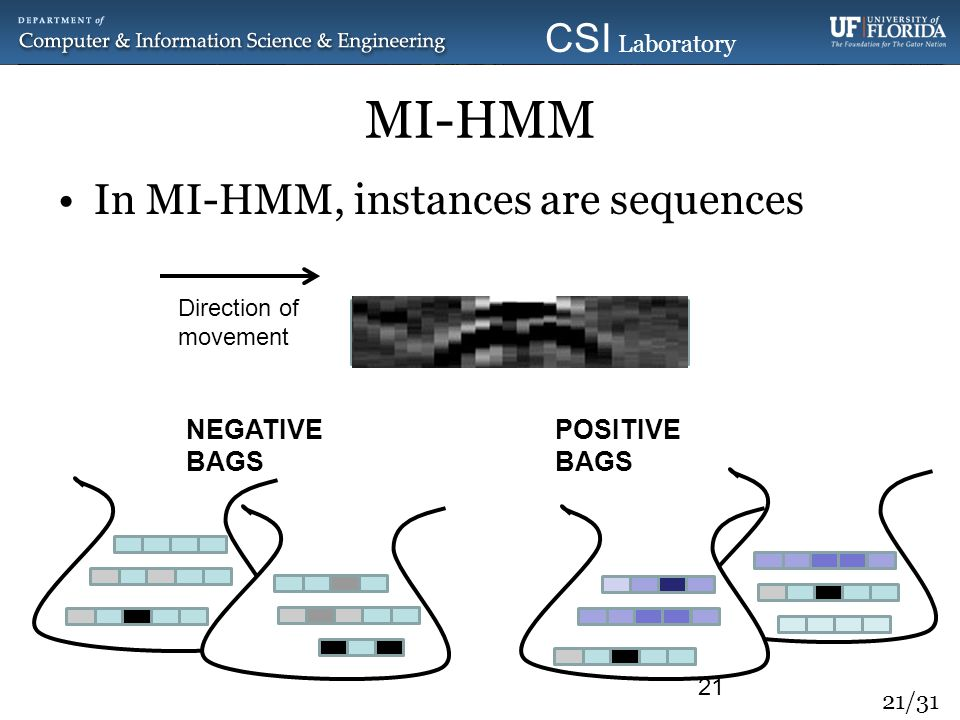 MI-HMM In MI-HMM, instances are sequences NEGATIVE BAGS POSITIVE BAGS