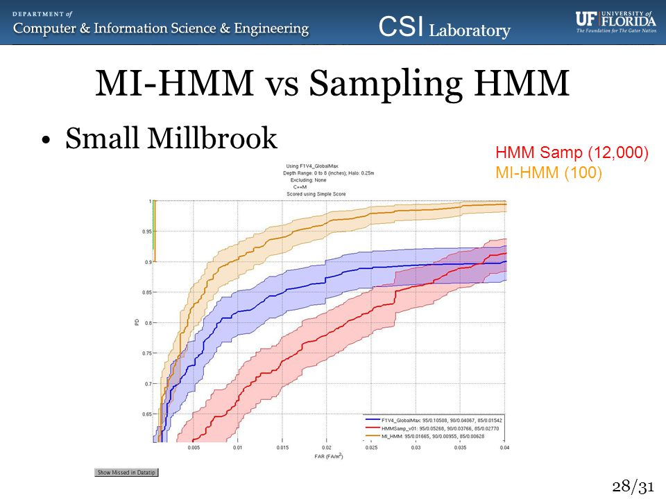 MI-HMM vs Sampling HMM Small Millbrook HMM Samp (12,000) MI-HMM (100)