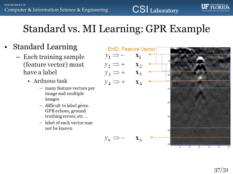 Standard vs. MI Learning: GPR Example