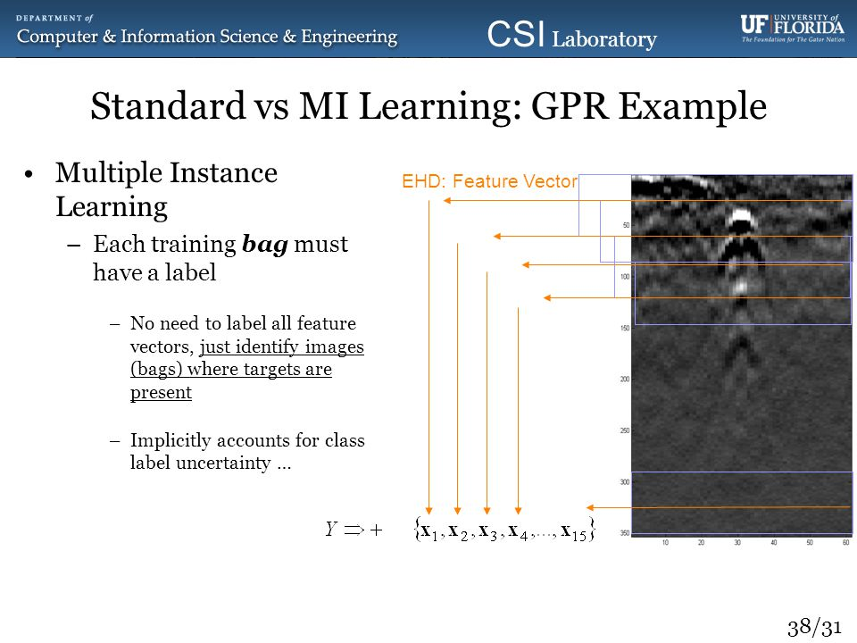 Standard vs MI Learning: GPR Example