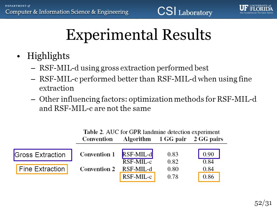 Experimental Results Highlights