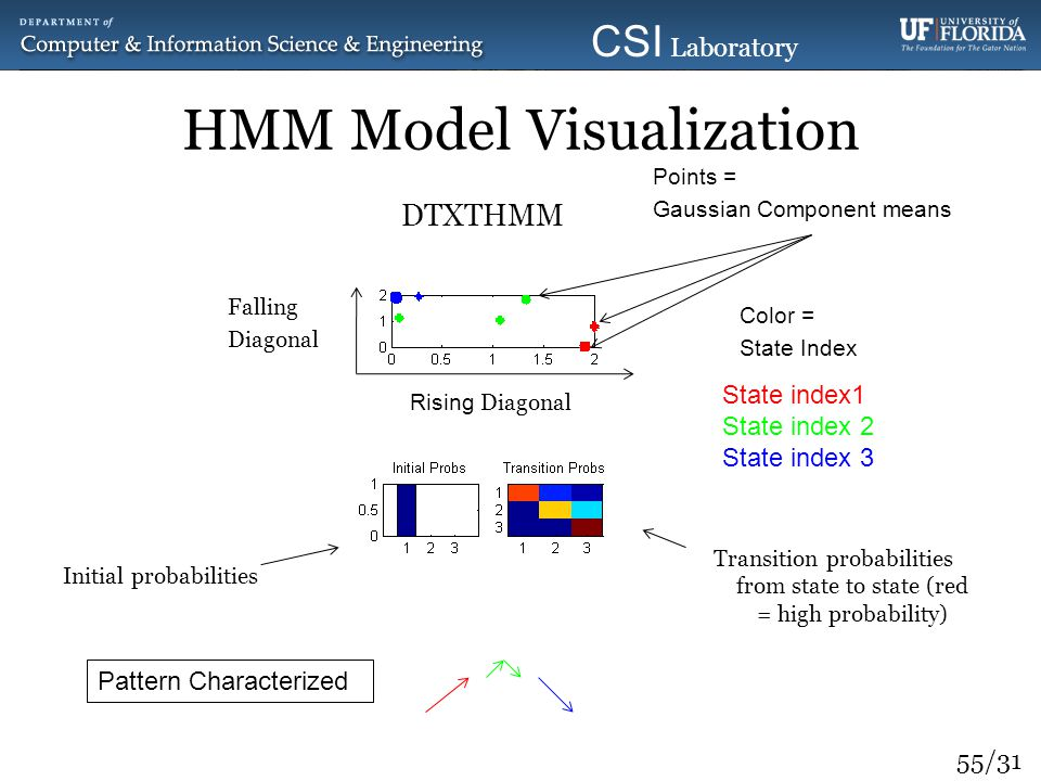 HMM Model Visualization
