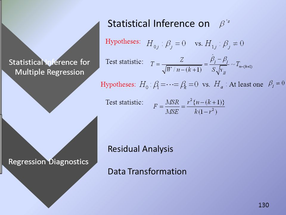 Statistical Inference on