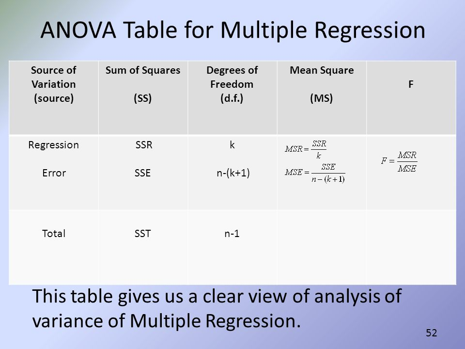 ANOVA Table for Multiple Regression