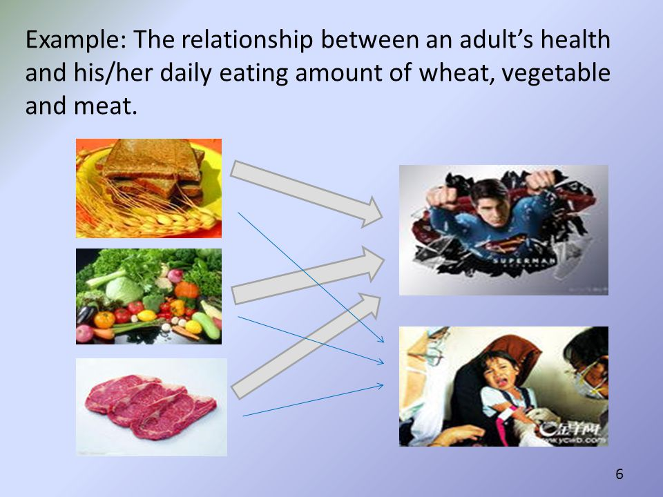 Example: The relationship between an adult's health and his/her daily eating amount of wheat, vegetable and meat.
