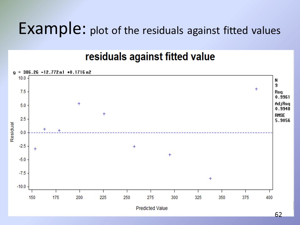 Example: plot of the residuals against fitted values