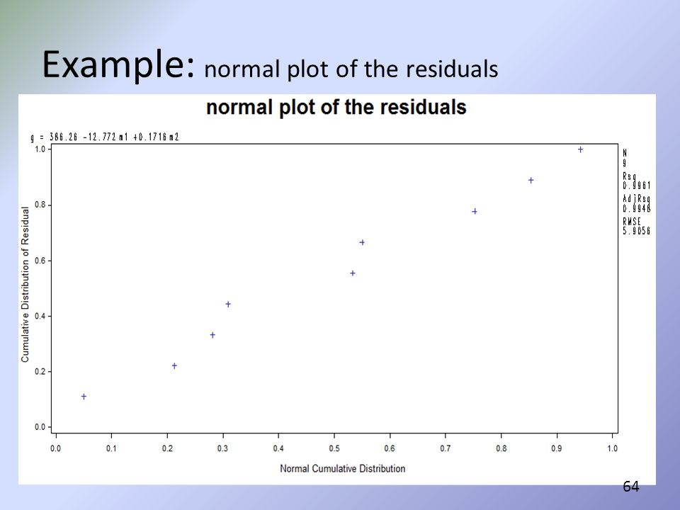 Example: normal plot of the residuals