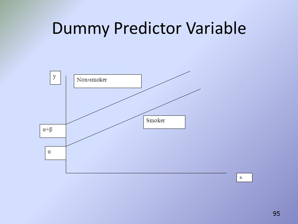 Dummy Predictor Variable