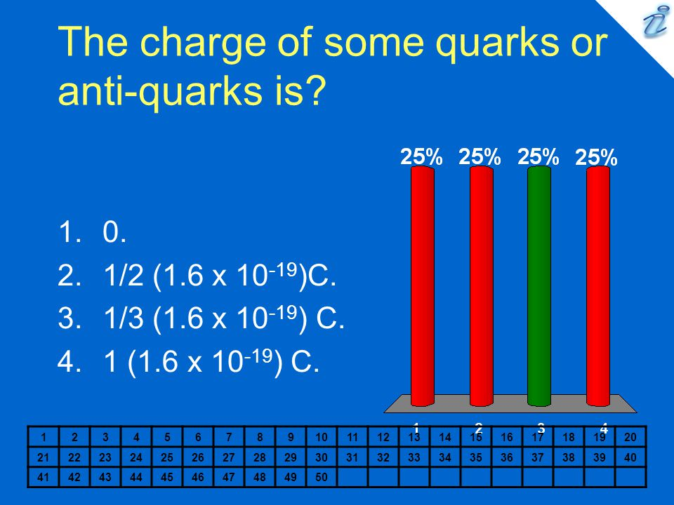 The charge of some quarks or anti-quarks is