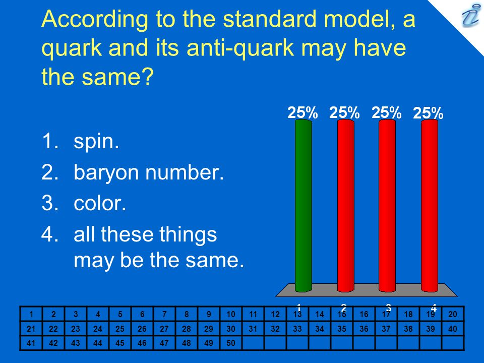 According to the standard model, a quark and its anti-quark may have the same