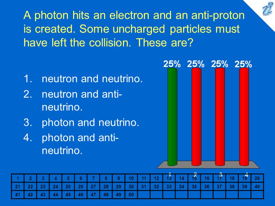 A photon hits an electron and an anti-proton is created