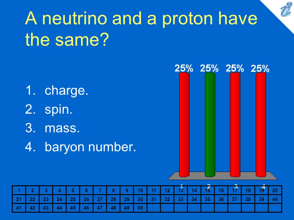 A neutrino and a proton have the same