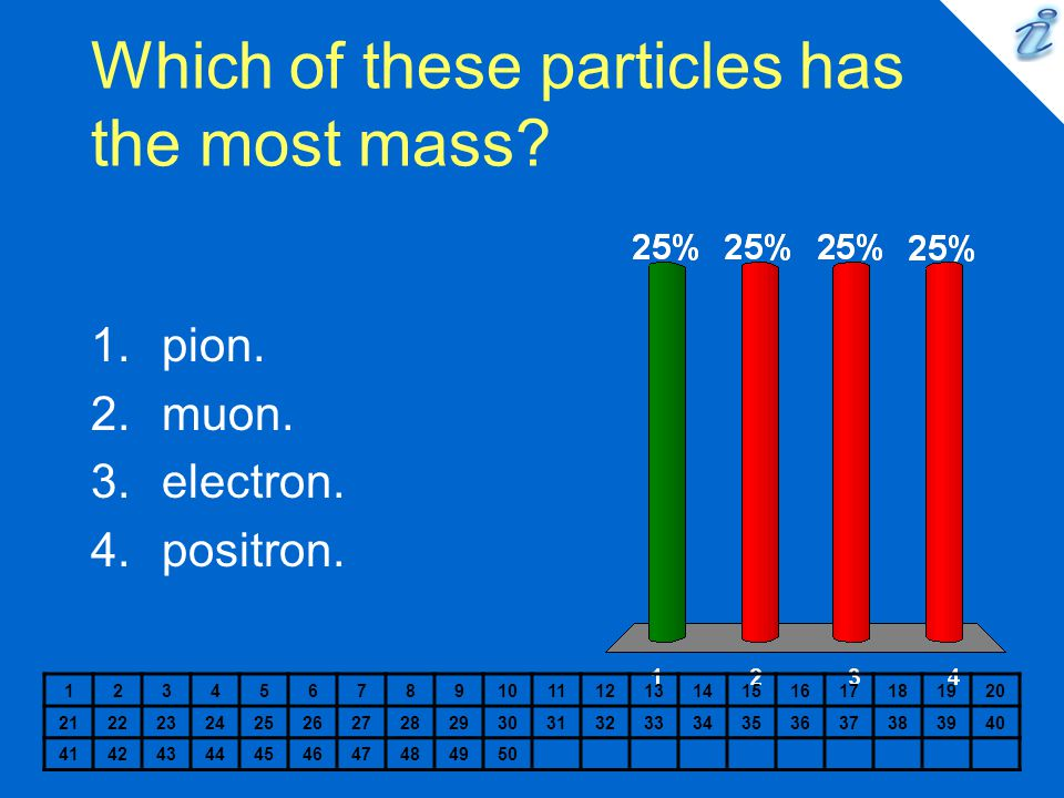 Which of these particles has the most mass