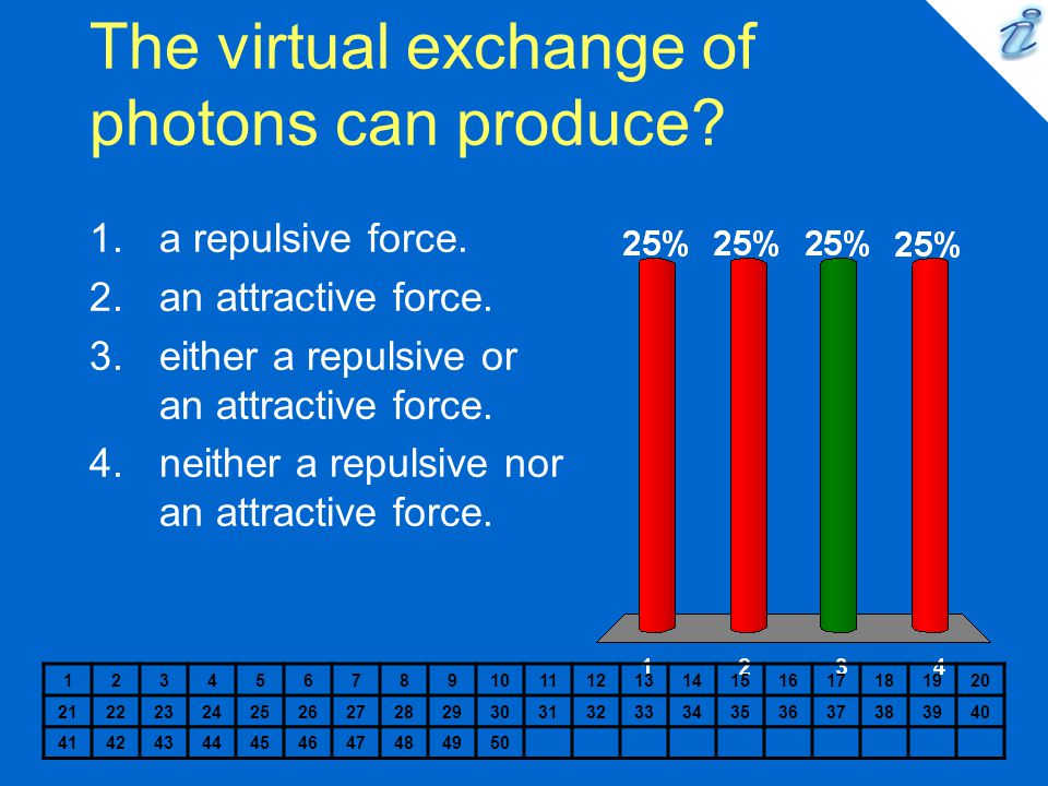The virtual exchange of photons can produce