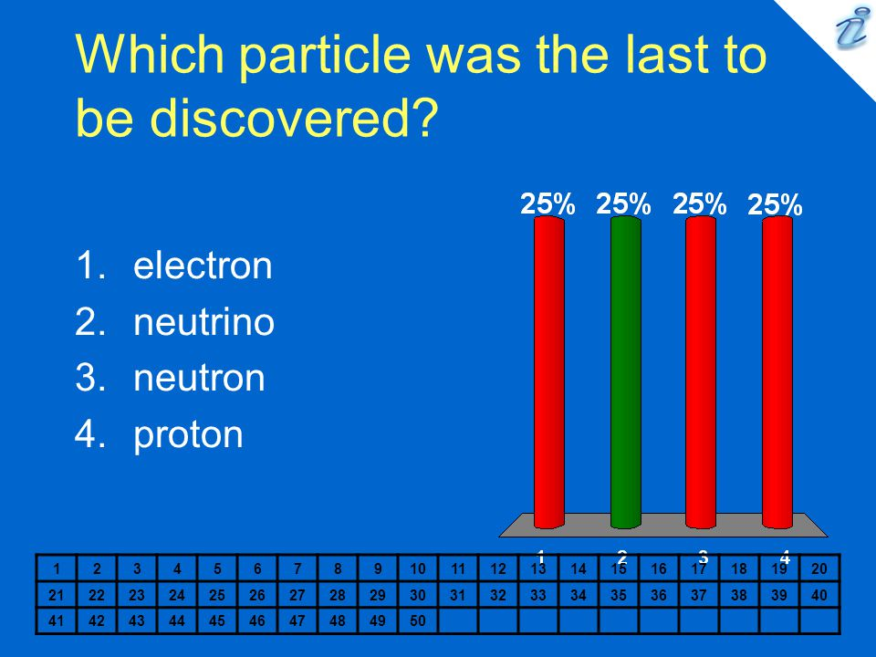 Which particle was the last to be discovered