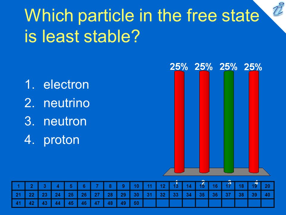 Which particle in the free state is least stable