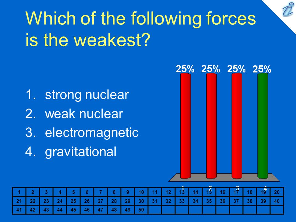Which of the following forces is the weakest