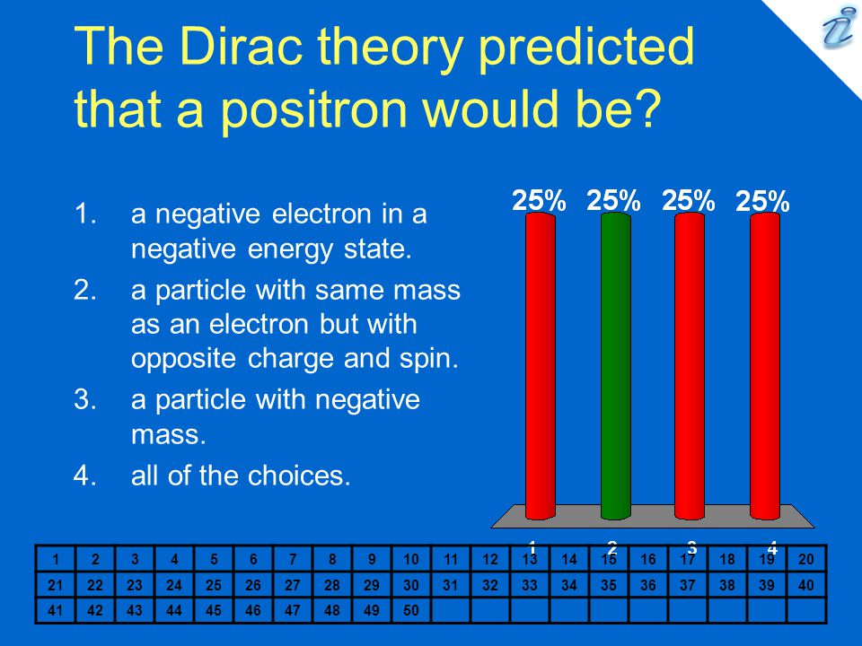 The Dirac theory predicted that a positron would be