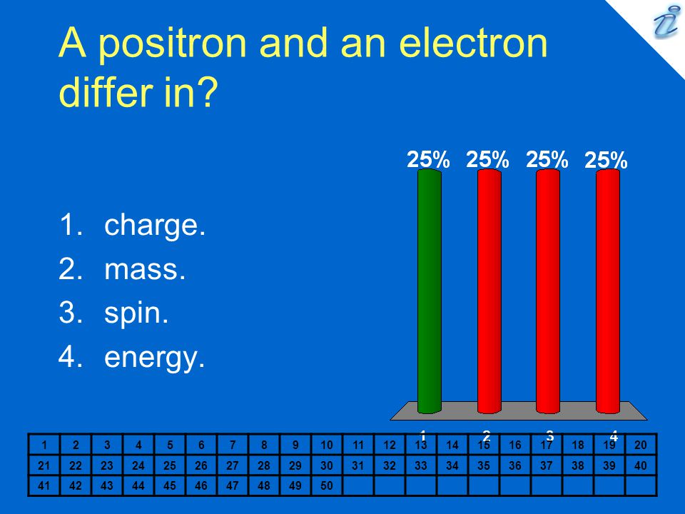 A positron and an electron differ in