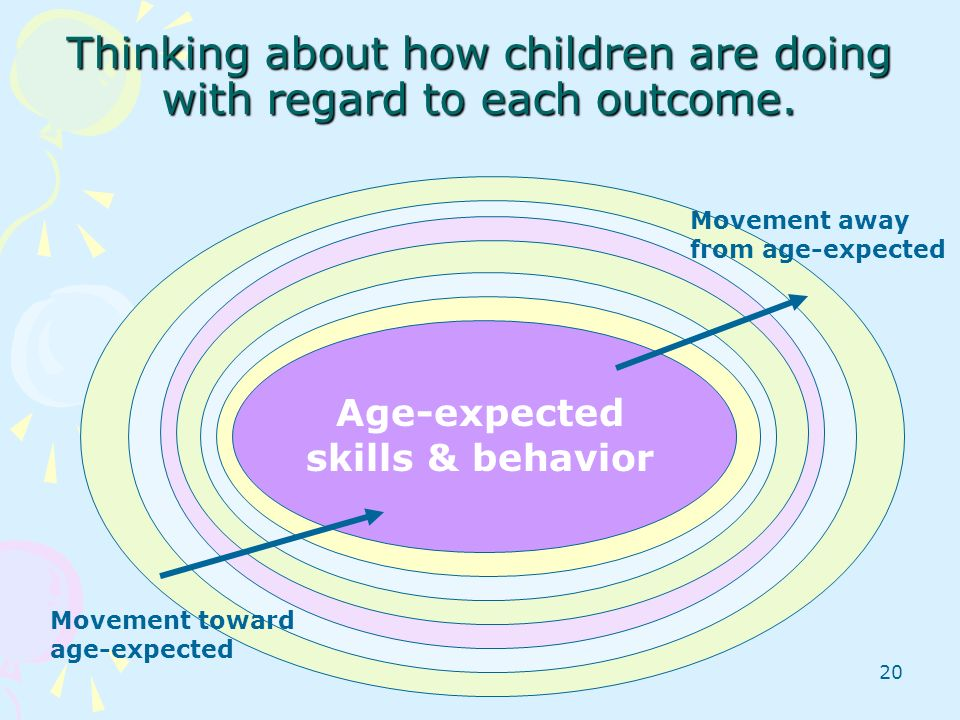 Thinking about how children are doing with regard to each outcome.