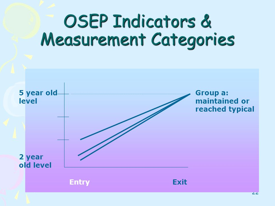 OSEP Indicators & Measurement Categories
