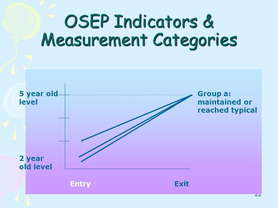 OSEP Indicators & Measurement Categories