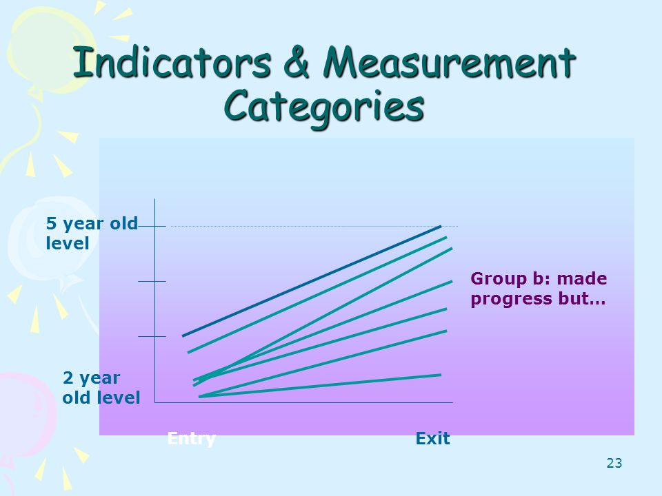 Indicators & Measurement Categories