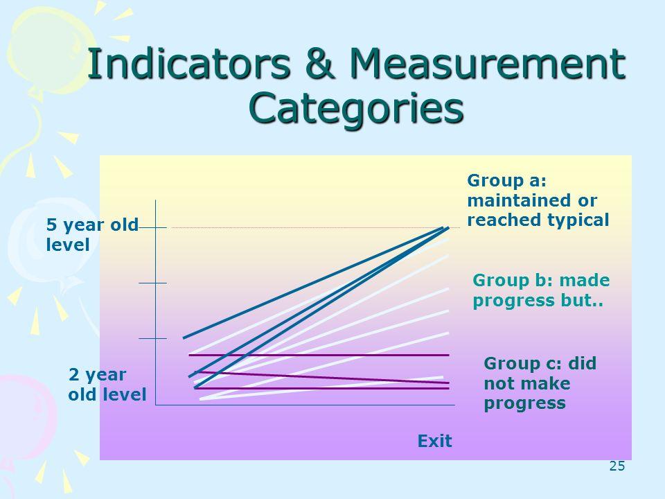 Indicators & Measurement Categories