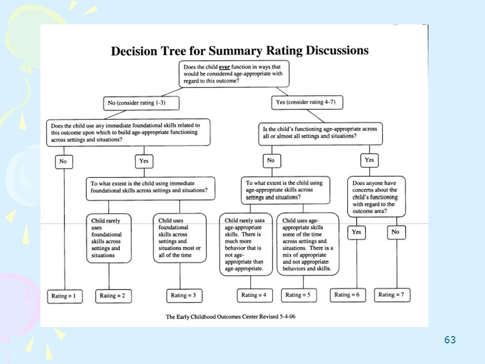 Take out your Decision Tree. Walk through decision tree