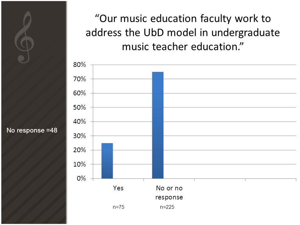 Our music education faculty work to address the UbD model in undergraduate music teacher education.