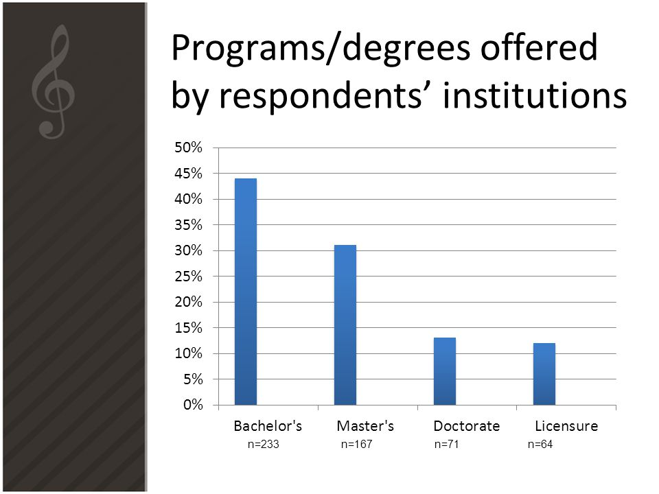 Programs/degrees offered by respondents' institutions