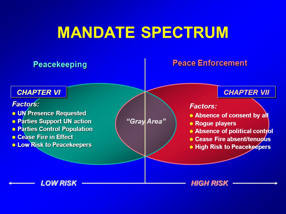 MANDATE SPECTRUM Peace Enforcement Peacekeeping CHAPTER VI CHAPTER VII