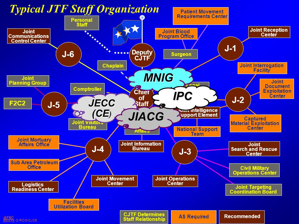 Typical JTF Staff Organization