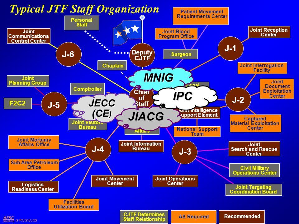 Typical JTF Staff Organization