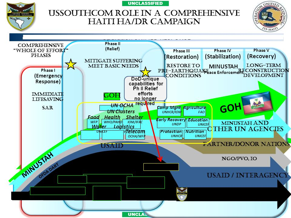 USSOUTHCOM Role in a Comprehensive