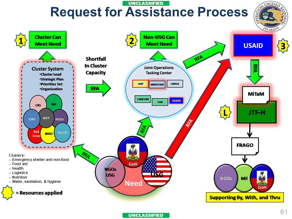 Request for Assistance Process