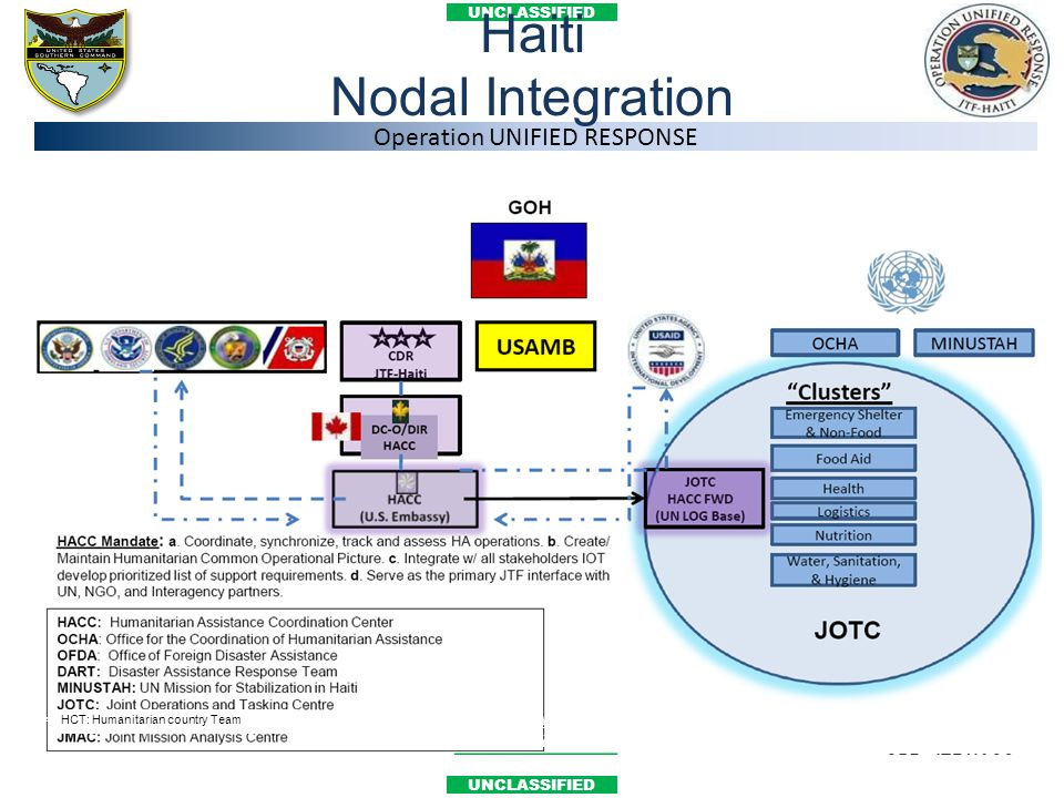 Haiti Nodal Integration